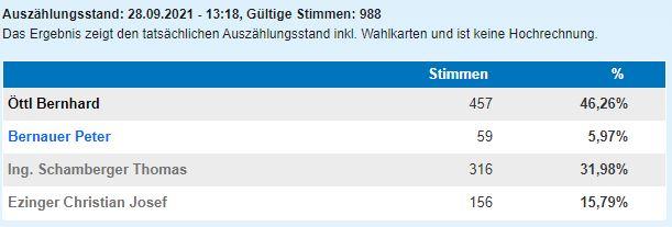 Bürgermeisterwahl 2021 in Reichersberg